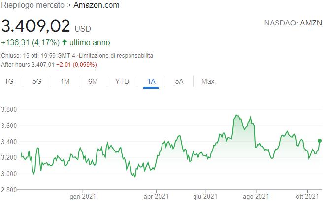 Andamento azioni Amazon nell'ultimo anno