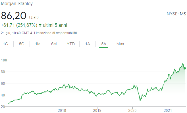 Azioni Morgan Stanley