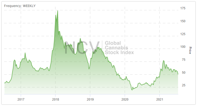 Indice Cannabis Stock