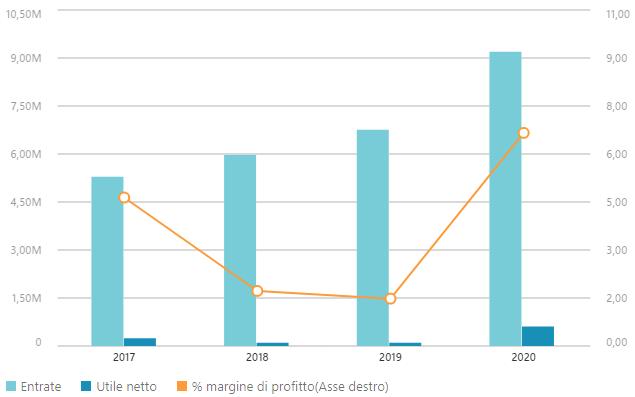 Dati finanziari DHH SpA